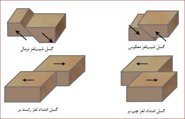 دسته بندی ساده شده گسل¬ها بر اساس جهت جابجایی بلوک¬های گسلی