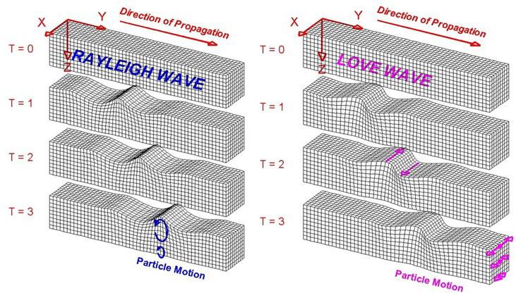 نحوه انتشار امواج سطحی رایله و لاو