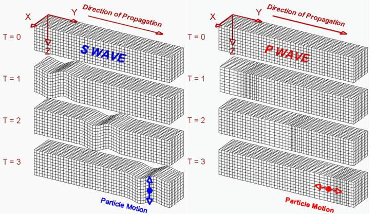 نحوه انتشار امواج فشاری P و امواج برشی S