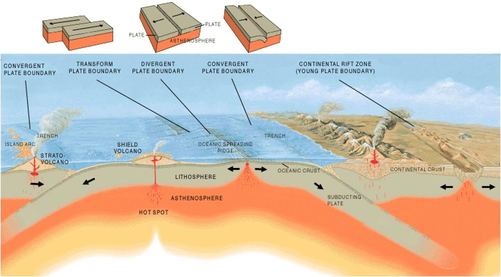 انواع جابجایی ورقه های زمین ساختی بر روی سستکره